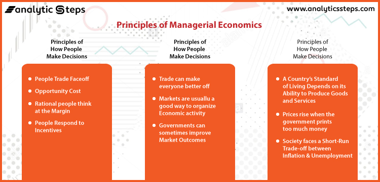 The image shows different principles of Managerial Economics.