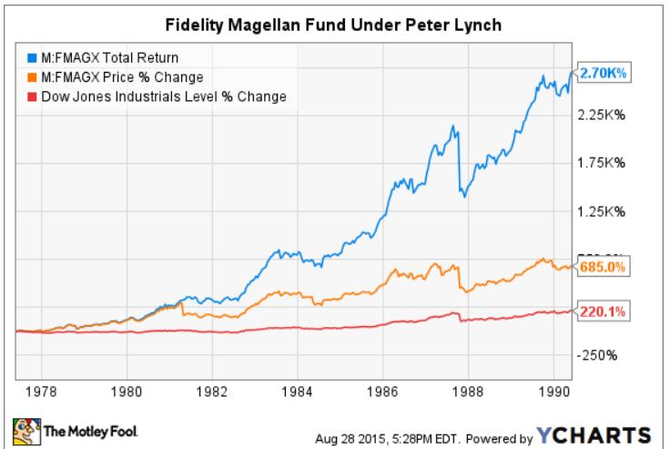 Gráfico apresenta performance do fundo Magellan, do qual Peter Lynch era gestor. O retorno dele foi espetacular: em média, 29 por cento ao ano por 13 anos, ou o mesmo de multiplicar o dinheiro por 27x.