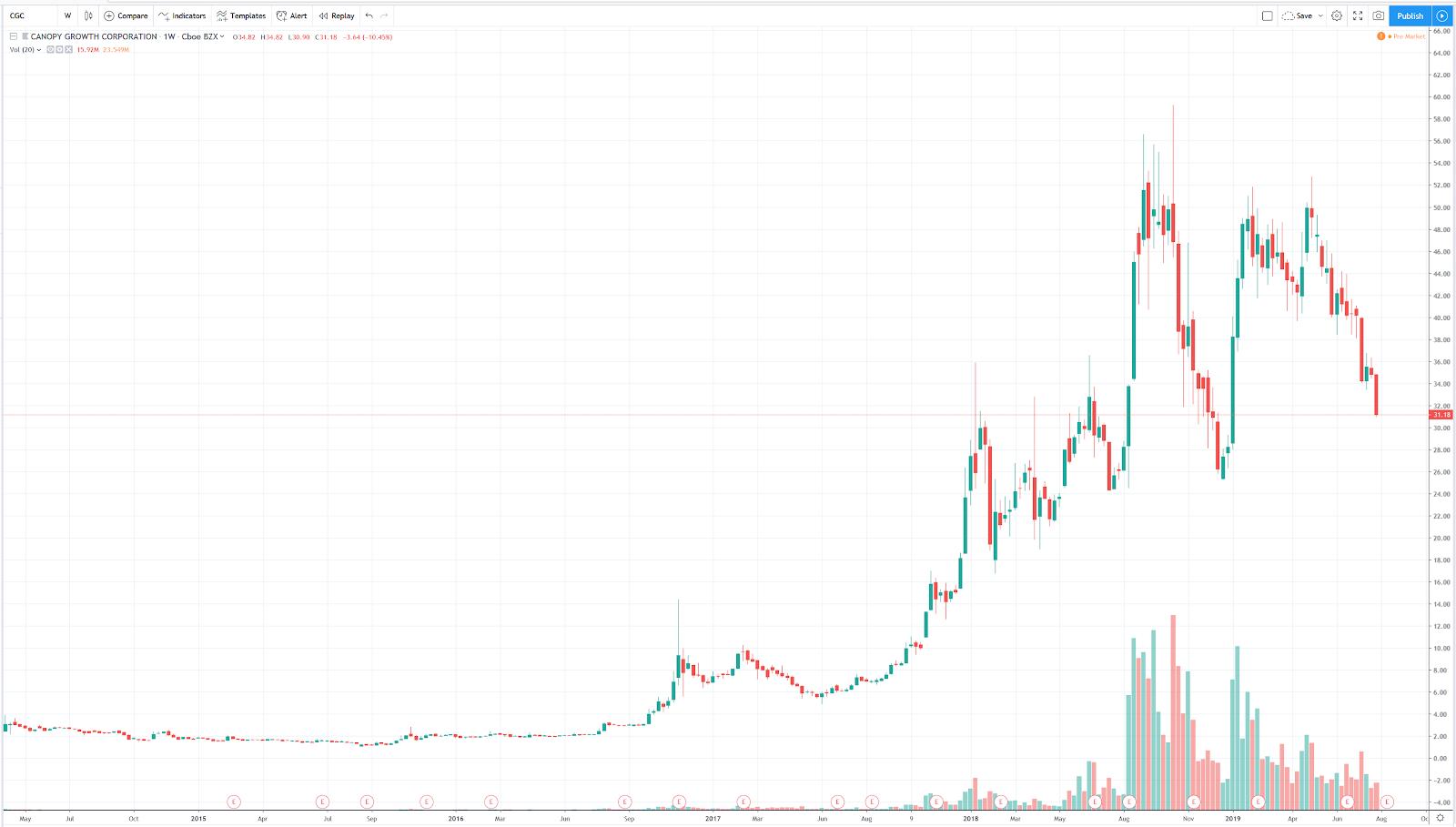 How to Buy Canopy Growth Stock: History, Stock Price & More • Benzinga