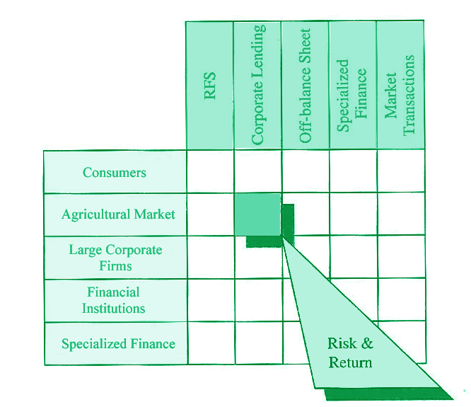 Agrilend uses Emerging Technologies to provide the highest returns to Agricultural Investors.