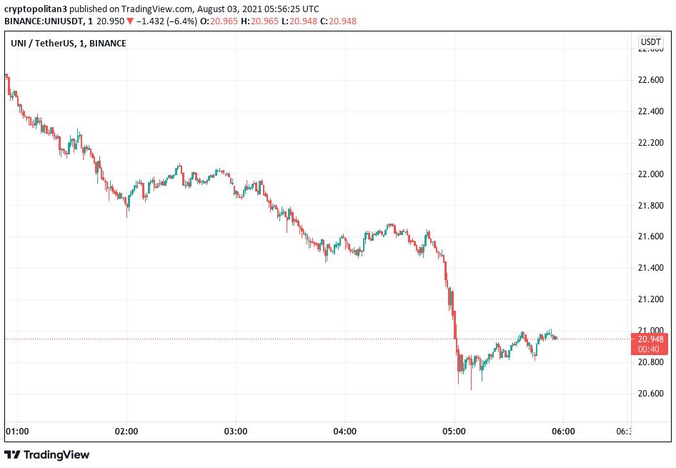 Uniswap price analysis
