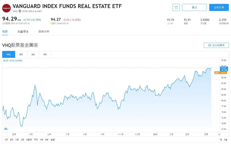 REITs ETF VNQ股價即時走勢
