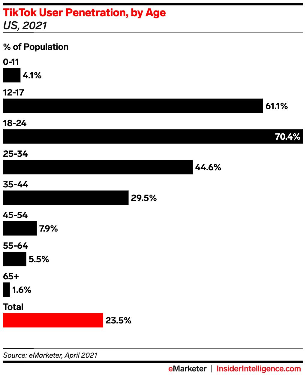 tiktok user penetration by age grin influencer marketin