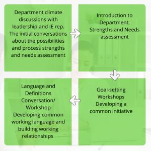 Conservation Process