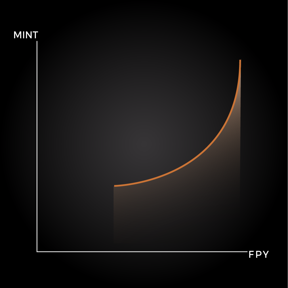 Relation between mint amount and FPY
