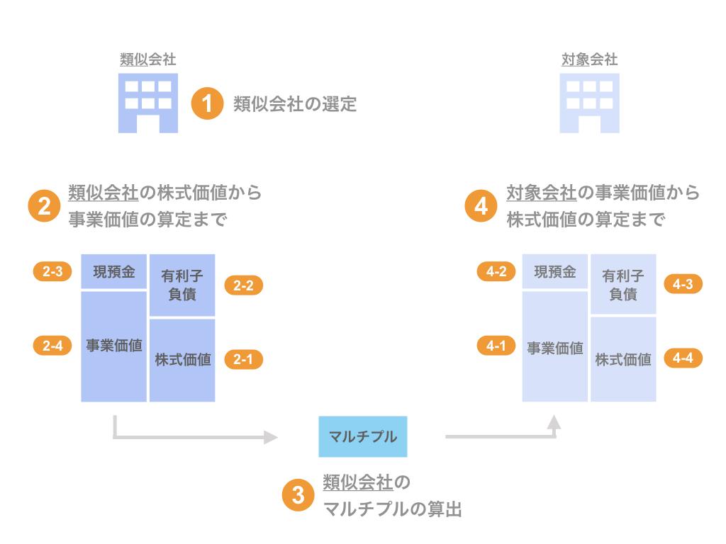 マルチプル法による株式価値算定のプロセス
