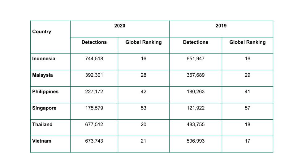 2020 sees nearly 3M phishing attempts aimed at SMBs in SEA - Kaspersky 1