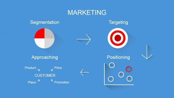 تقسيم السوق - استهداف السوق - عمل Positioning داخل السوق