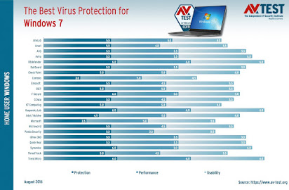 New antivirus for windows