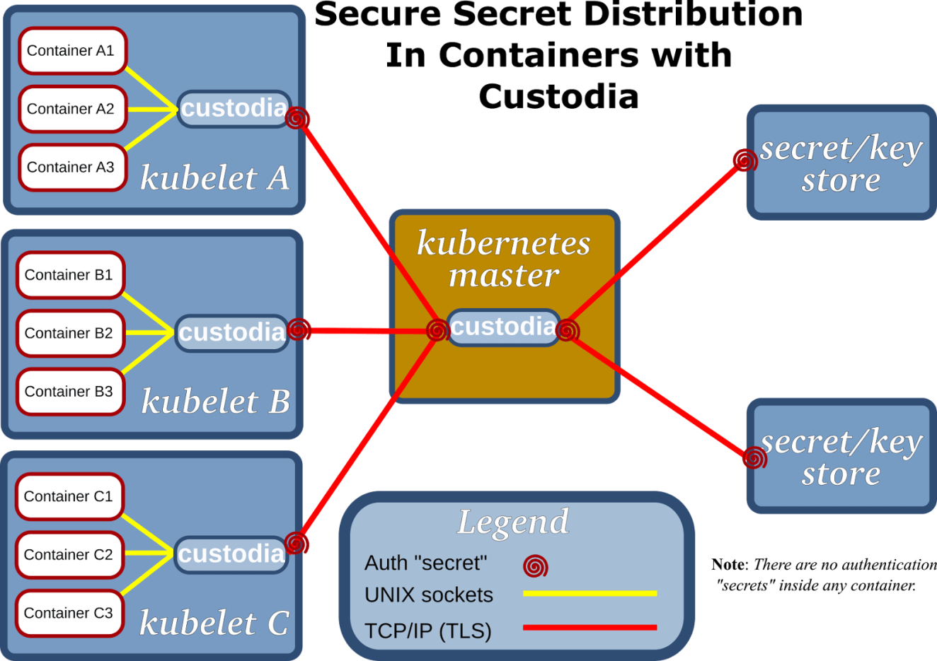 CustodiaWithContainers.png