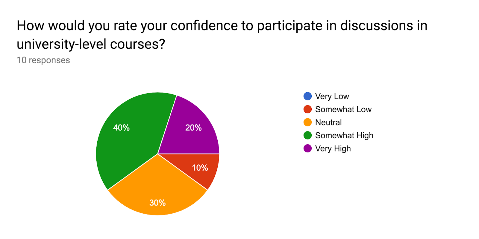 Forms response chart. Question title: How would you rate your confidence to participate in discussions in university-level courses?. Number of responses: 10 responses.