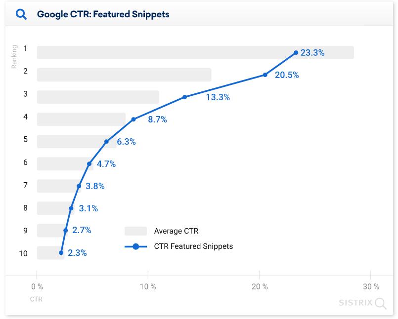 средний CTR позиций в выдаче с блоком ответов Google диаграмма