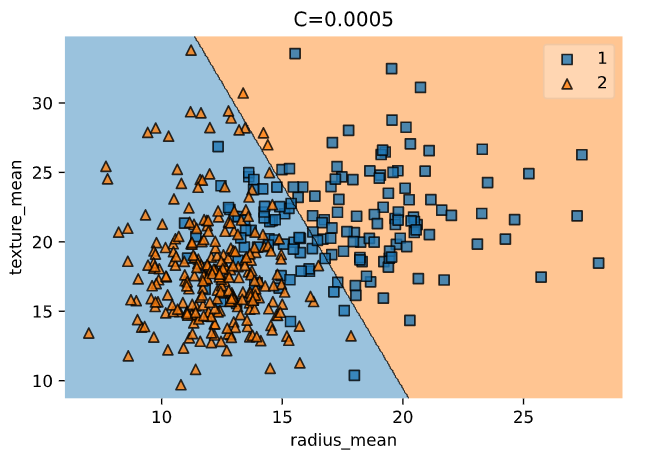 Fig. 6. Decision Boundary with C = 0.0005
