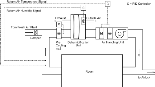 Schematic diagram of HVAC plant used to control the internal ...