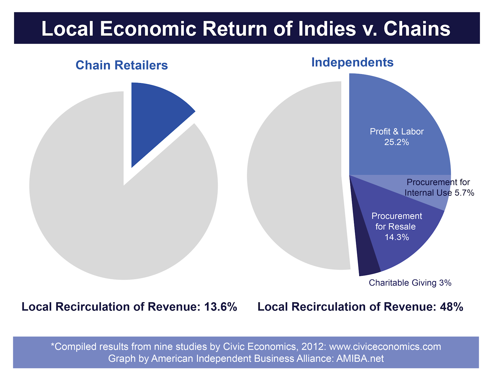Local Economic Graph