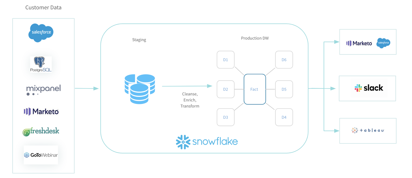 How to share product usage insights with Snowflake.