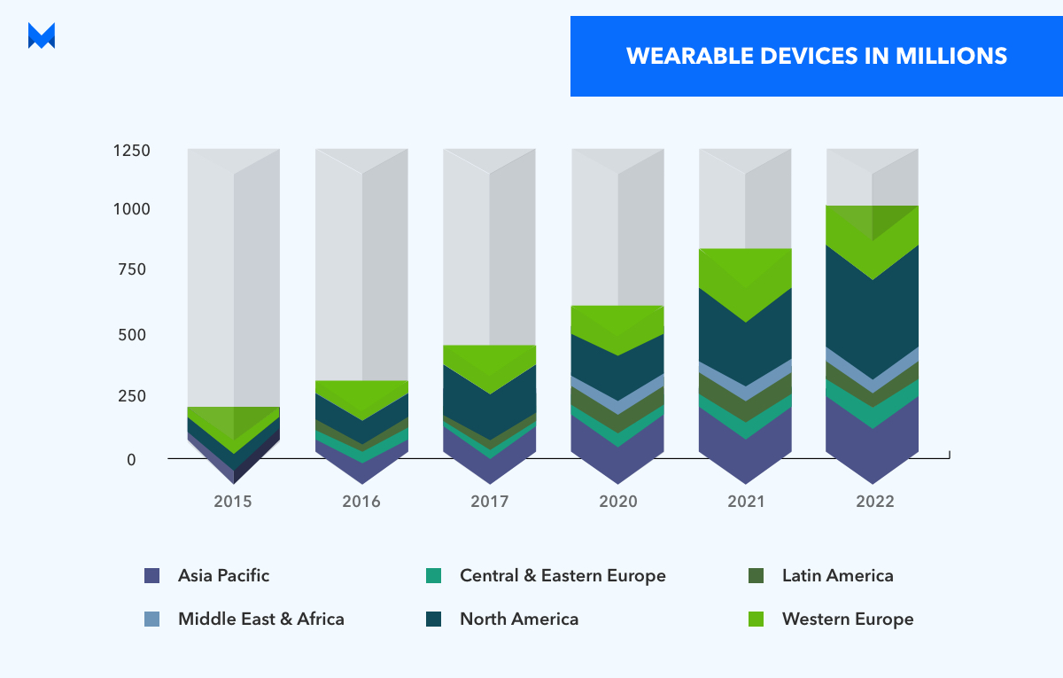 wearable devices stats