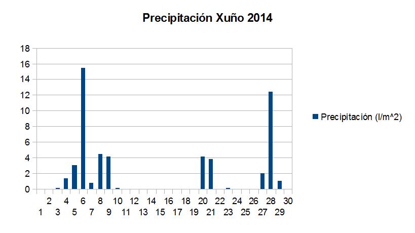 precipitación xuño.png