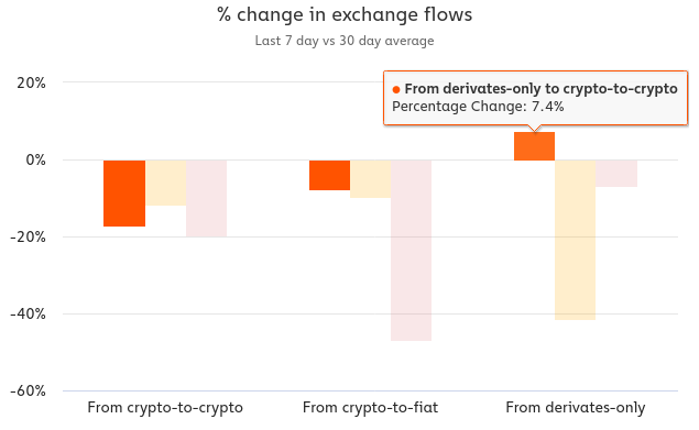 Gráfico com Fluxo de bitcoin em % para determinado tipo de corretora