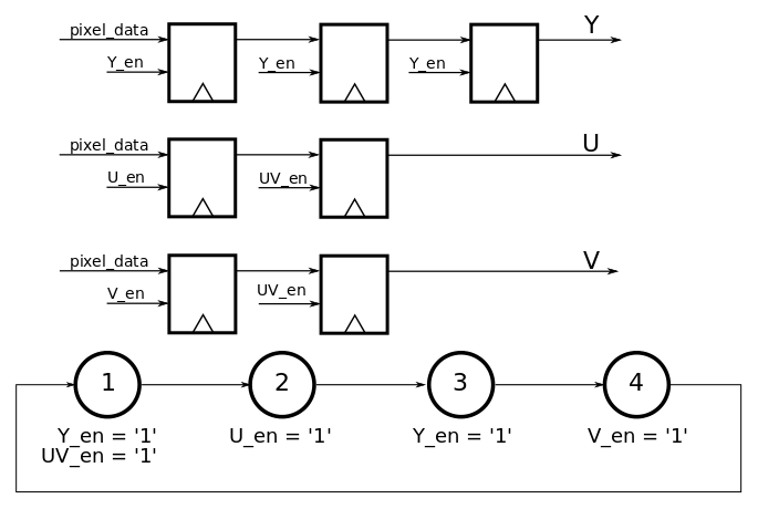 gradient filter implementation on an fpga  u2013 part 1