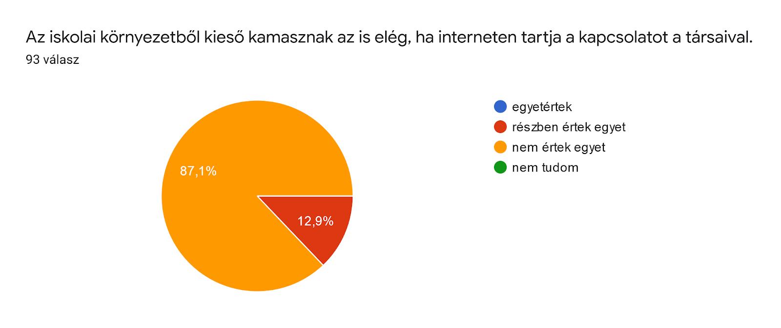 Űrlapok-válaszdiagram. Kérdés címe: Az iskolai környezetből kieső kamasznak az is elég, ha interneten tartja a kapcsolatot a társaival.. Válaszok száma: 93 válasz.