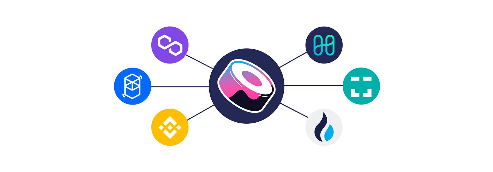 Sushiswap et les diverses blockchains supportées