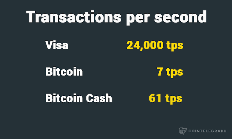 Transactions per second - Visa, Bitcoin and Bitcoin Cash