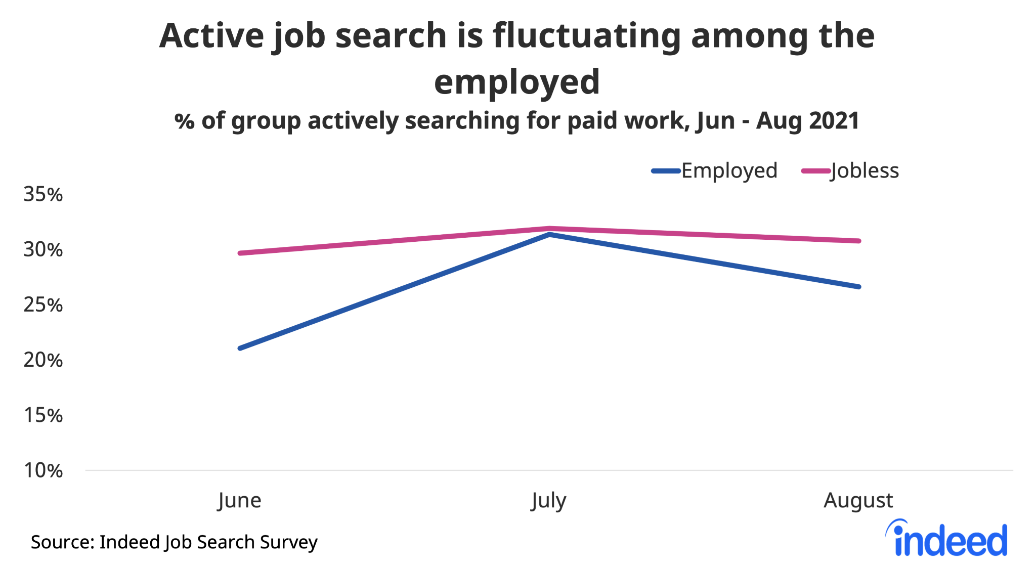 """Line chart titled """"Active job search is fluctuating among the employed."""""""