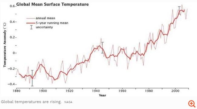 Forbes κλιματική αλλαγή 2