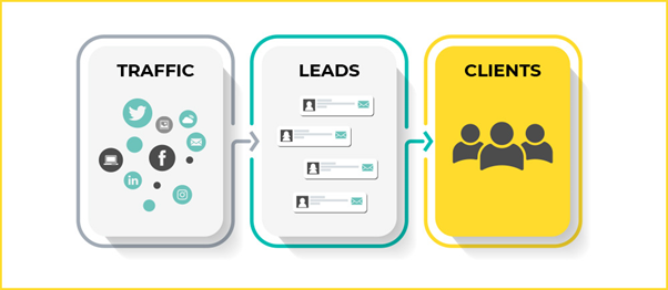 CRM-Email Automation Integration
