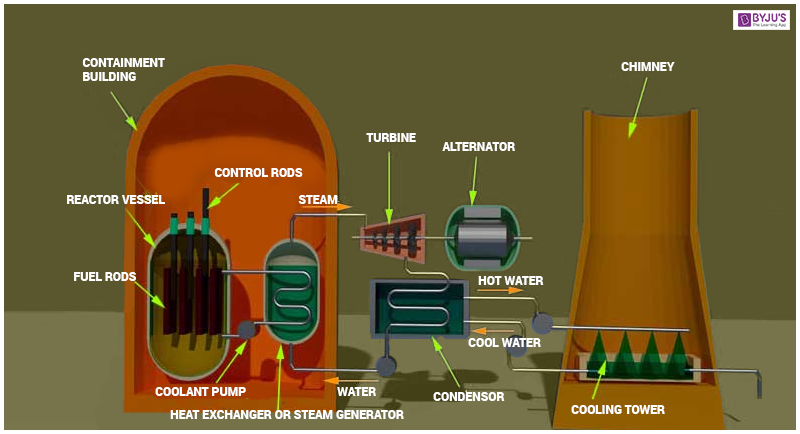 reaction paper about nuclear power An uncontrolled nuclear reaction in a nuclear reactor could result in widespread contamination of air factsheets on nuclear power and nuclear wastes — https:.