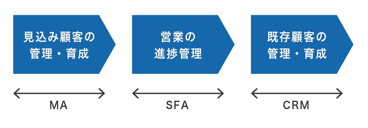 MA.SFA.CRM違い