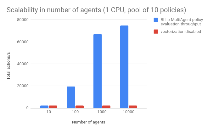 An Open Source Tool for Scaling Multi-Agent Reinforcement
