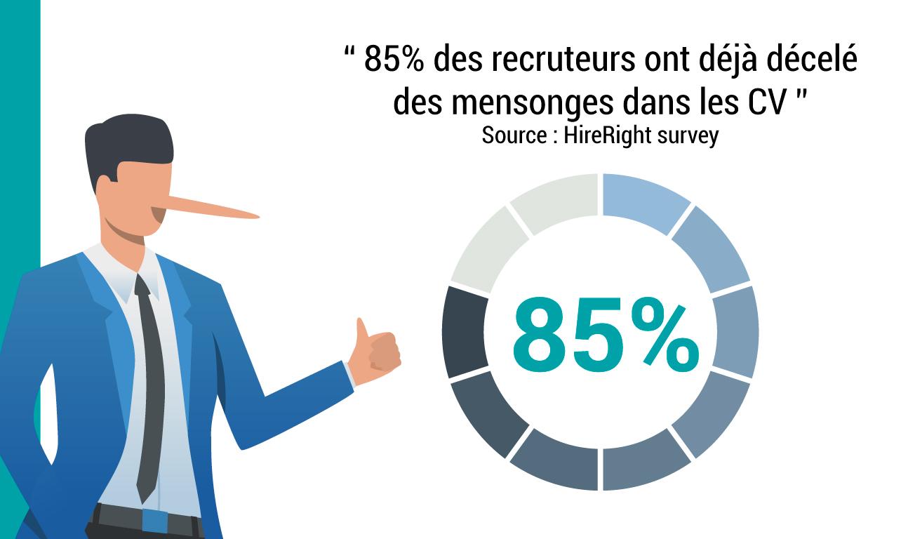 85% des recruteurs ont déjà décelé des mensonges dans les CV