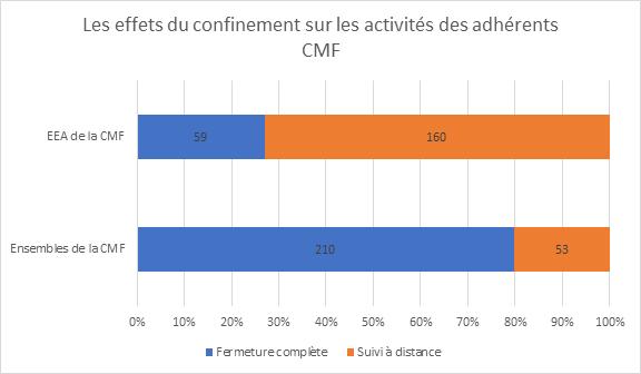 Les effets du confinement sur les activité des adhérents CMF