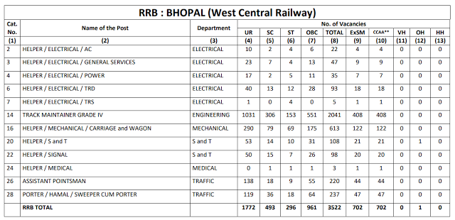 Railway Recruitment Board BHOPAL total 3532 Group D Vacancy CEN 2/2018