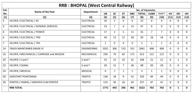 Railway Recruitment Board BHOPAL total 3532 Group D Vacancy CEN 2/2018