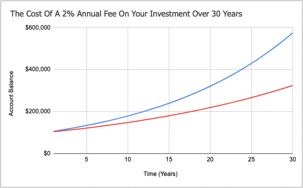 The cost of a 2% annual fee on your investment over 30 years. This is why I manage my own 401(k)