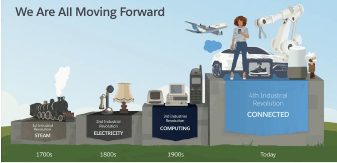 ¿Cómo afecta la cuarta revolucion industrial a las empresas?