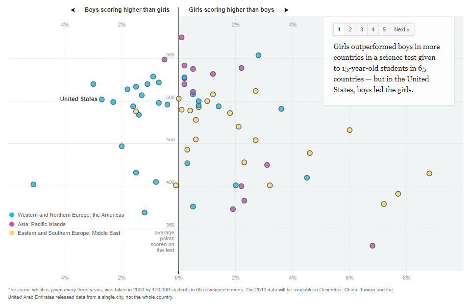 girls outperformed boys in science, especially in Asia, Eastern & Southern Europe, and the Middle Eas