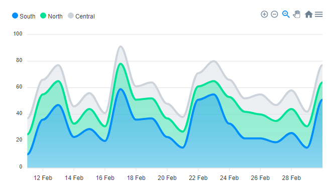 a React Chart react-apexcharts