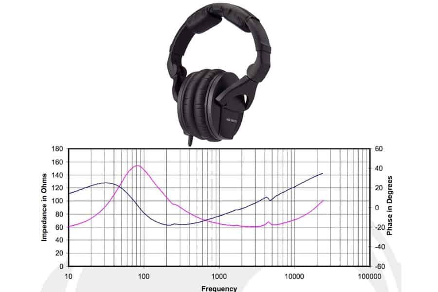 High impedance headphones in Kenya