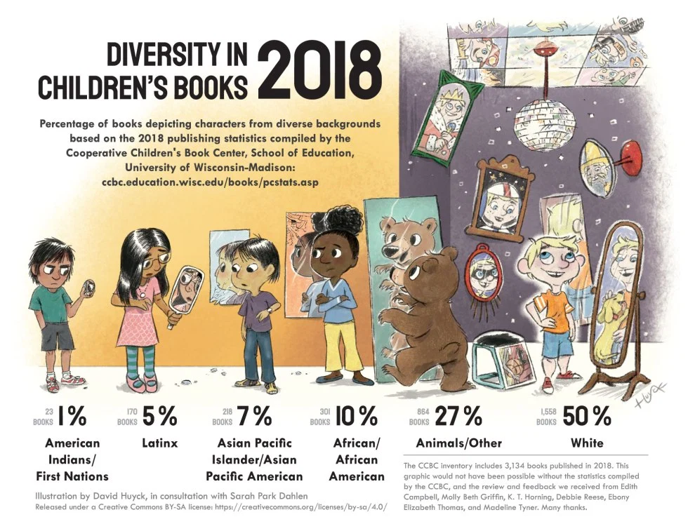 diversity-in-childrens-books-2018-infographic