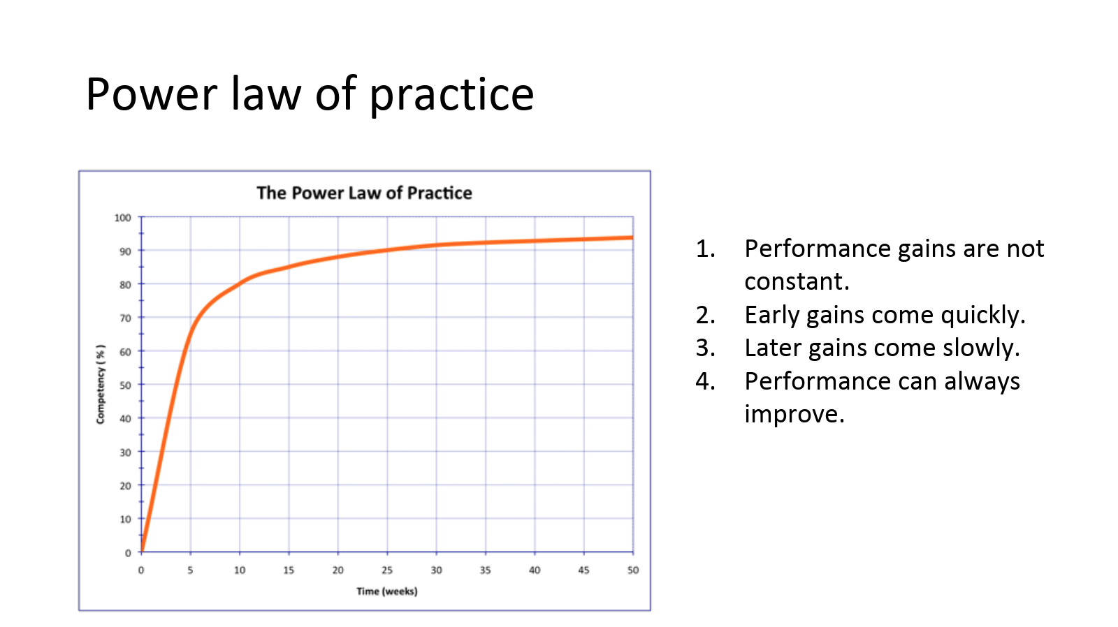 Image Of Power Law Of Practice Diagram