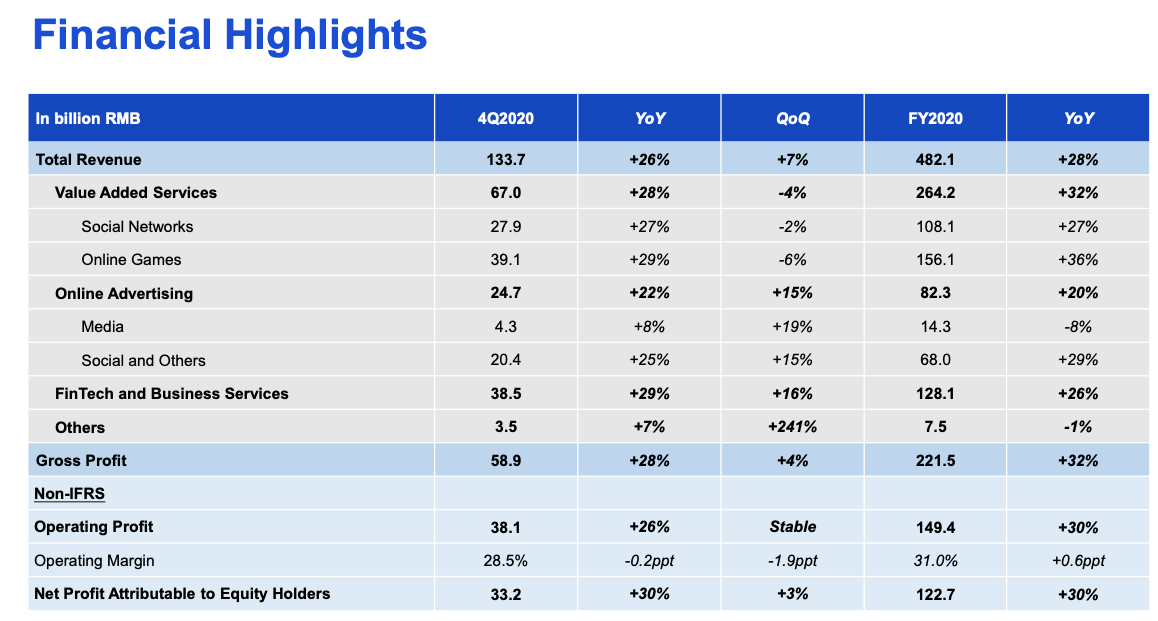 Tencent stock FY2020 Financial Highlights