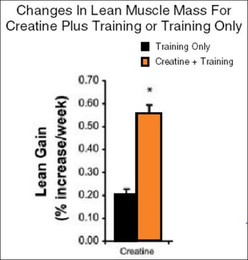 Changes-in-Lean-Muscle-Mass-Following-Creatine_2-2.jpg