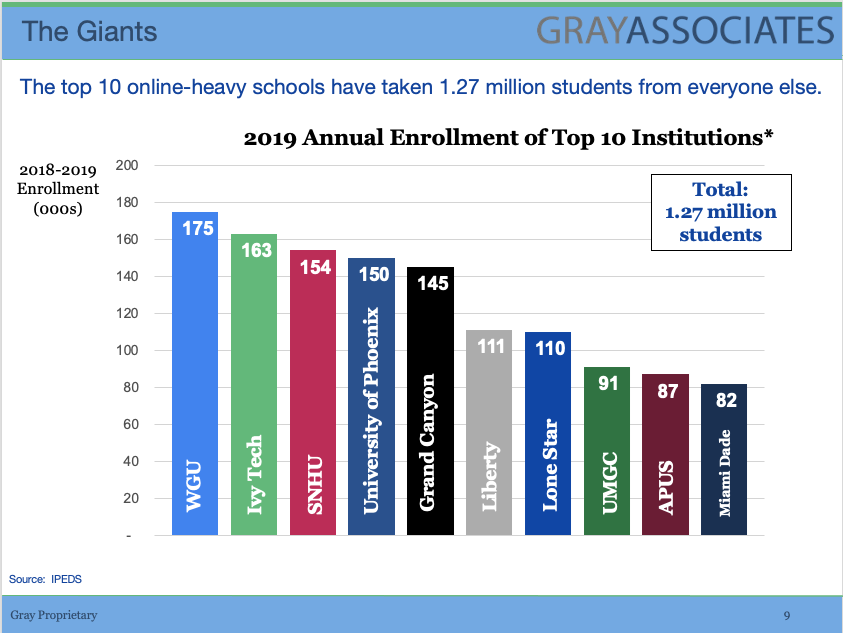 Annual Enrollment of Top 10 Institutions