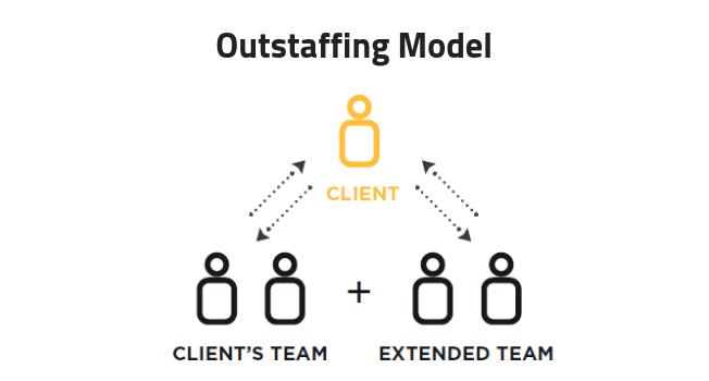 outstaffing-model