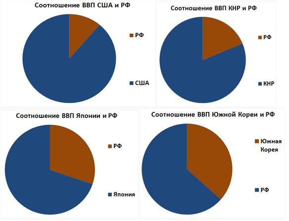 Валовый внутренний продукт (ВВП) РФ по сравнению с ближайшими развитыми соседями в Сибири и на Дальнем Востоке: США, КНР, Япония, Южная Корея