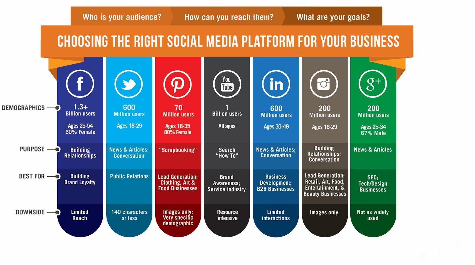 social media marketing content strategy - choosing the right platforms for your business